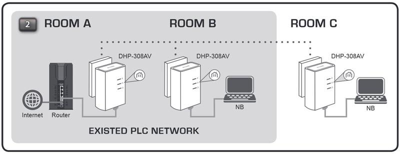 spec modsynergy com review 295 d link dhp 309av powerline av 500 d'link router wiring diagram at creativeand.co